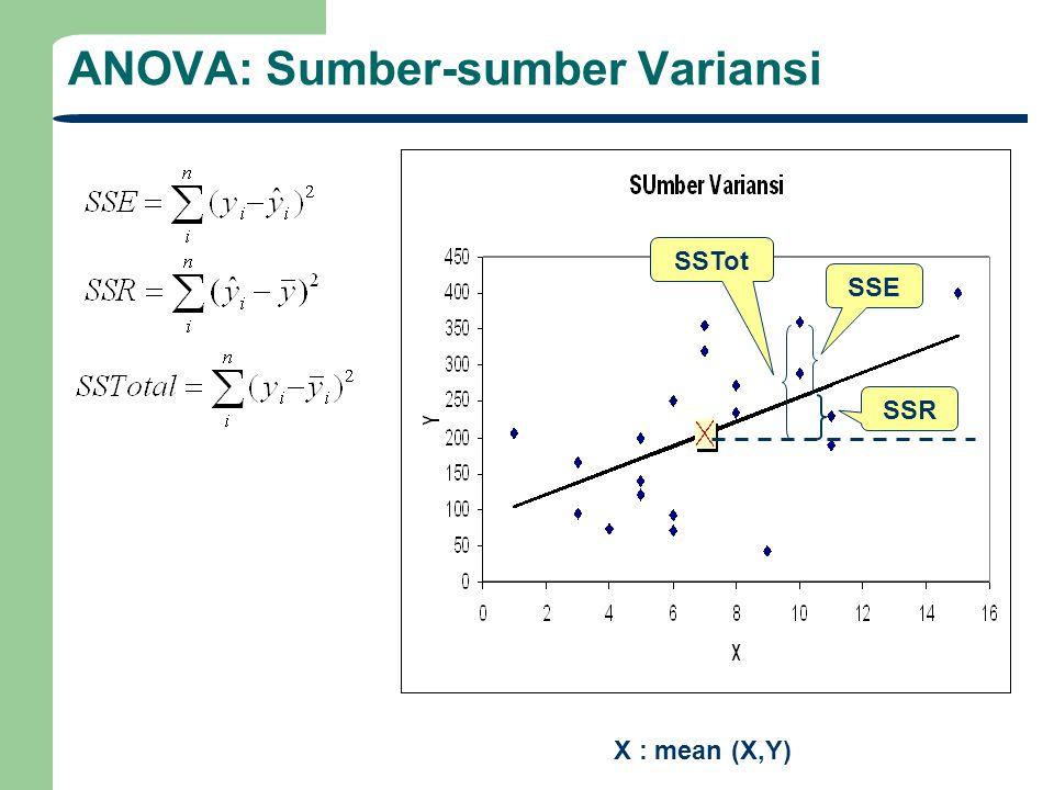 ANOVA: Sumber-sumber Variansi X : mean (X,Y) SSE SSR SSTot