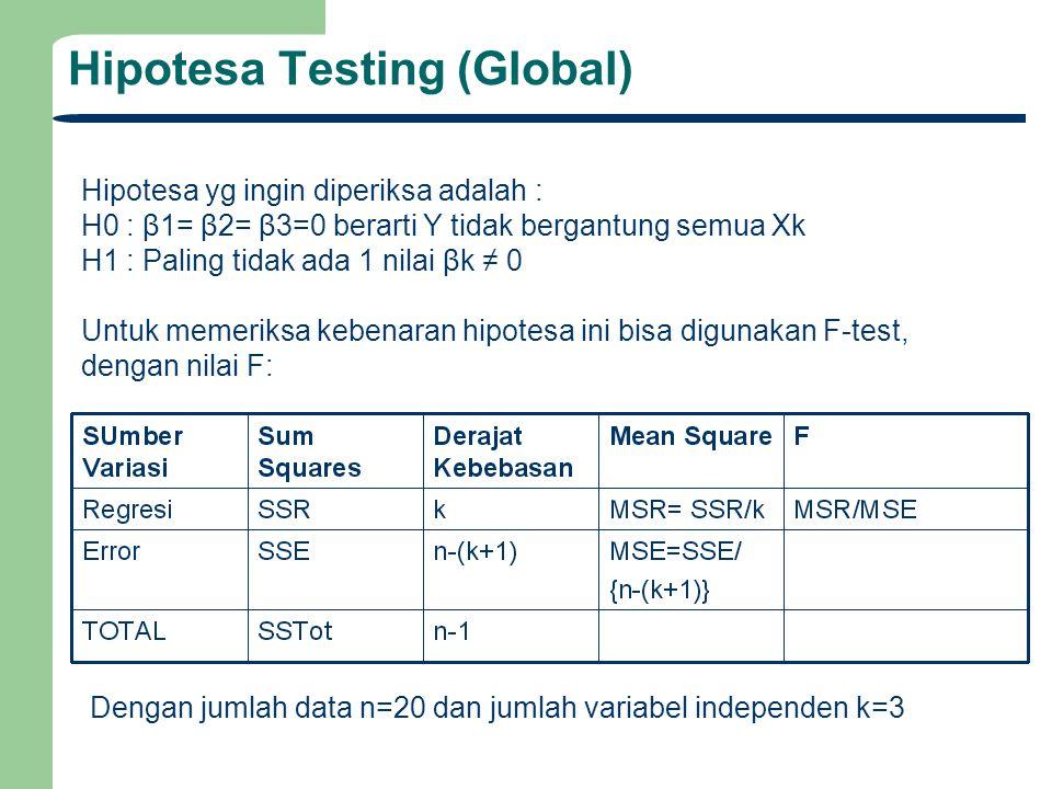 Hipotesa Testing (Global) Hipotesa yg ingin diperiksa adalah : H0 : β1= β2= β3=0 berarti Y tidak bergantung semua Xk H1 : Paling tidak ada 1 nilai βk