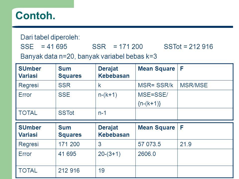 Contoh. Dari tabel diperoleh: SSE = 41 695SSR = 171 200SSTot = 212 916 Banyak data n=20, banyak variabel bebas k=3 SUmber Variasi Sum Squares Derajat