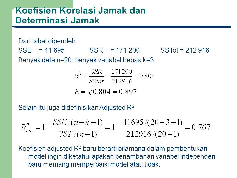 Dari tabel diperoleh: SSE = 41 695SSR = 171 200SSTot = 212 916 Banyak data n=20, banyak variabel bebas k=3 Selain itu juga didefinisikan Adjusted R 2