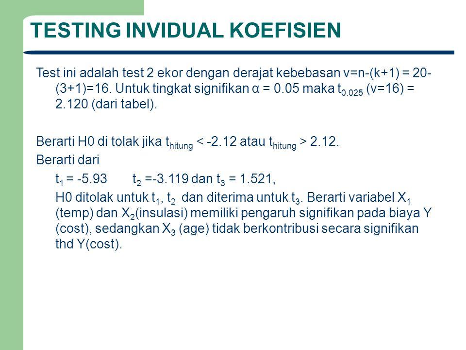TESTING INVIDUAL KOEFISIEN Test ini adalah test 2 ekor dengan derajat kebebasan v=n-(k+1) = 20- (3+1)=16. Untuk tingkat signifikan α = 0.05 maka t 0.0
