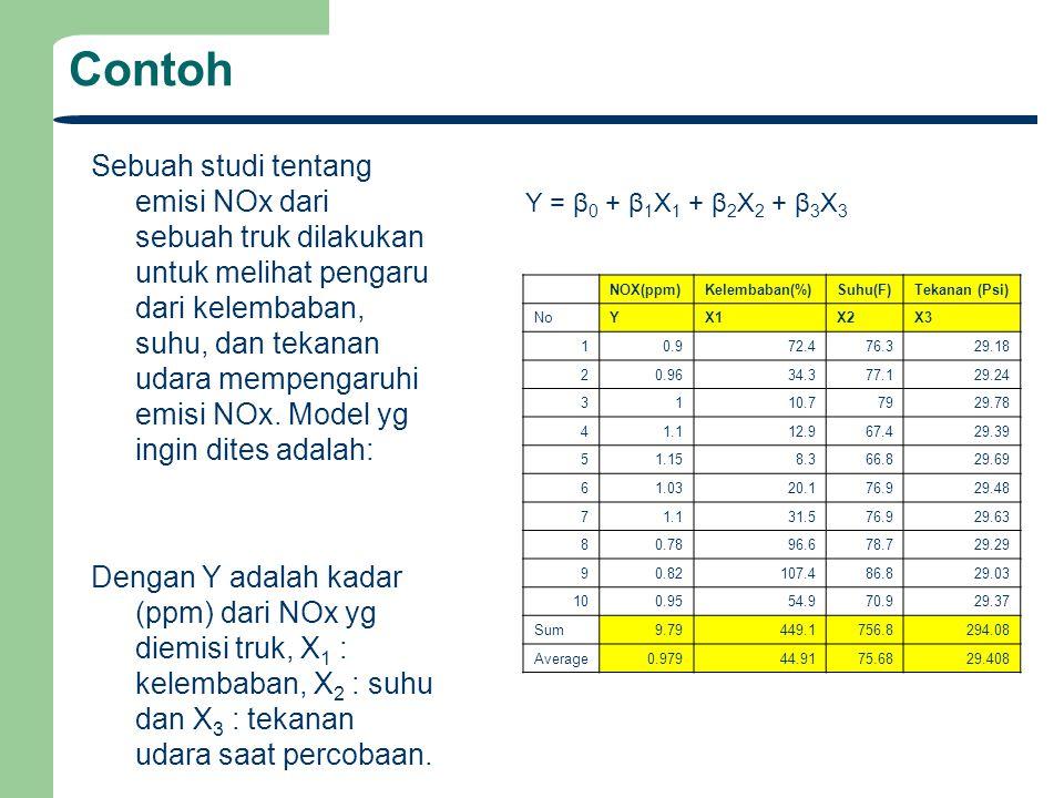 Matrix SPL bagi Koefisien Y = β 0 + β 1 X 1 + β 2 X 2 + β 3 X 3