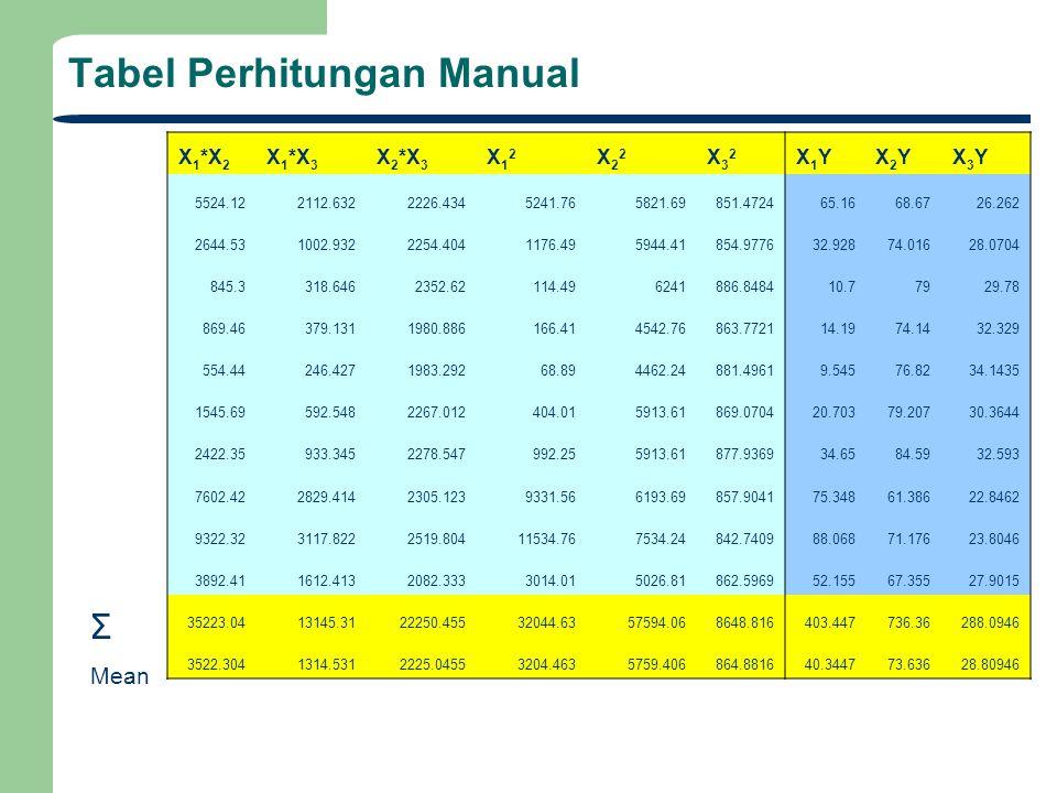 Tabel Perhitungan Manual X 1 *X 2 X 1 *X 3 X 2 *X 3 X12X12 X22X22 X32X32 X1YX1YX2YX2YX3YX3Y 5524.122112.6322226.4345241.765821.69851.472465.1668.6726.