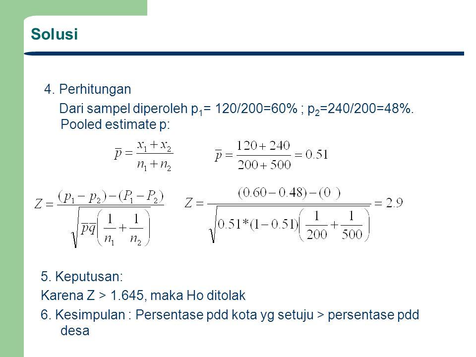 Solusi 4. Perhitungan Dari sampel diperoleh p 1 = 120/200=60% ; p 2 =240/200=48%. Pooled estimate p: 5. Keputusan: Karena Z > 1.645, maka Ho ditolak 6