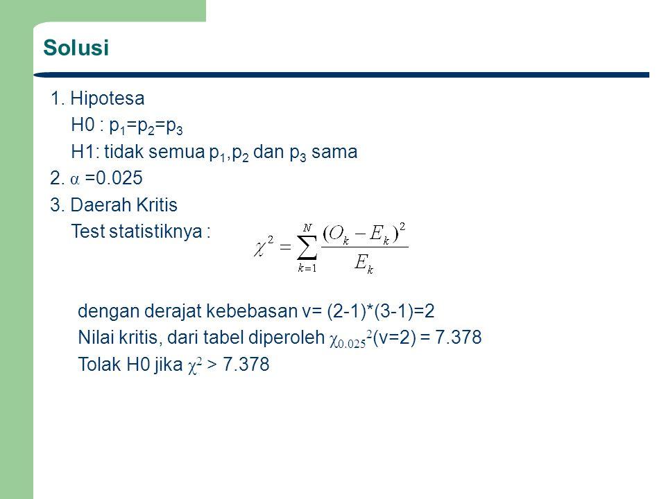 Solusi 1. Hipotesa H0 : p 1 =p 2 =p 3 H1: tidak semua p 1,p 2 dan p 3 sama 2. α =0.025 3. Daerah Kritis Test statistiknya : dengan derajat kebebasan v