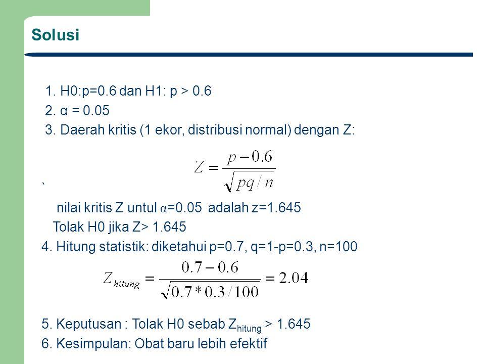 Solusi 1. H0:p=0.6 dan H1: p > 0.6 2. α = 0.05 3. Daerah kritis (1 ekor, distribusi normal) dengan Z: ` nilai kritis Z untul α =0.05 adalah z=1.645 To