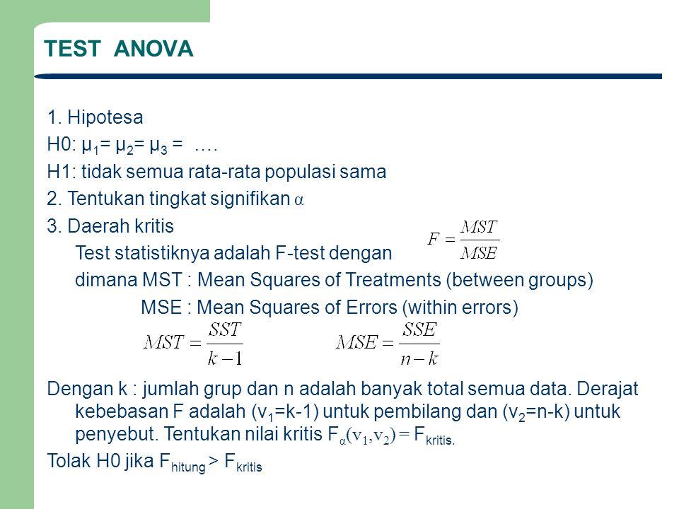TEST ANOVA 1. Hipotesa H0: μ 1 = μ 2 = μ 3 = …. H1: tidak semua rata-rata populasi sama 2. Tentukan tingkat signifikan α 3. Daerah kritis Test statist