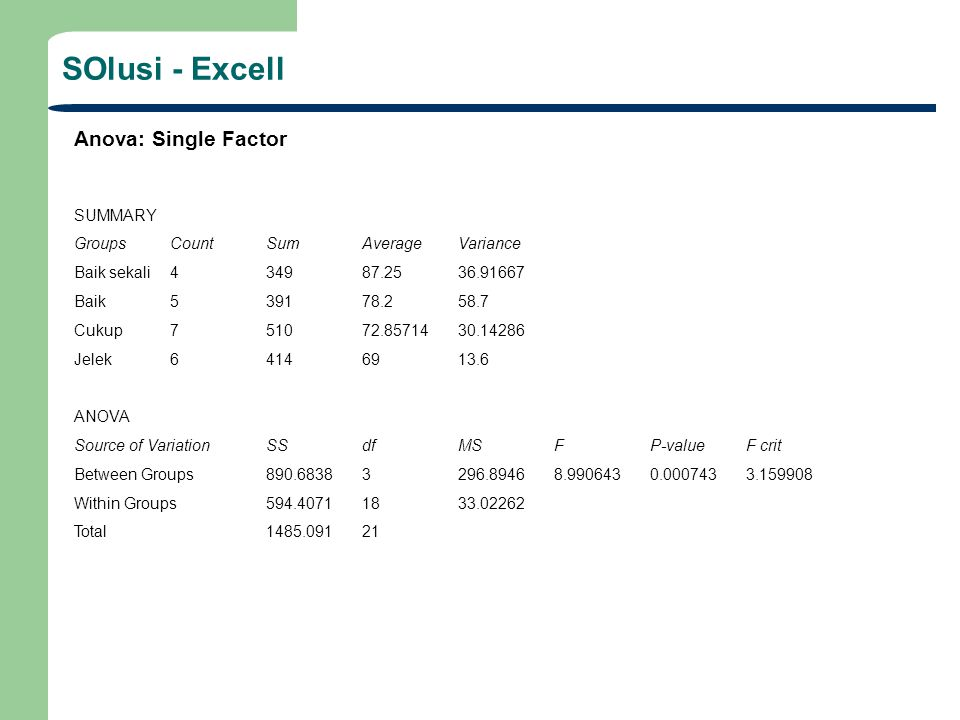 SOlusi - Excell Anova: Single Factor SUMMARY GroupsCountSumAverageVariance Baik sekali434987.2536.91667 Baik539178.258.7 Cukup751072.8571430.14286 Jel