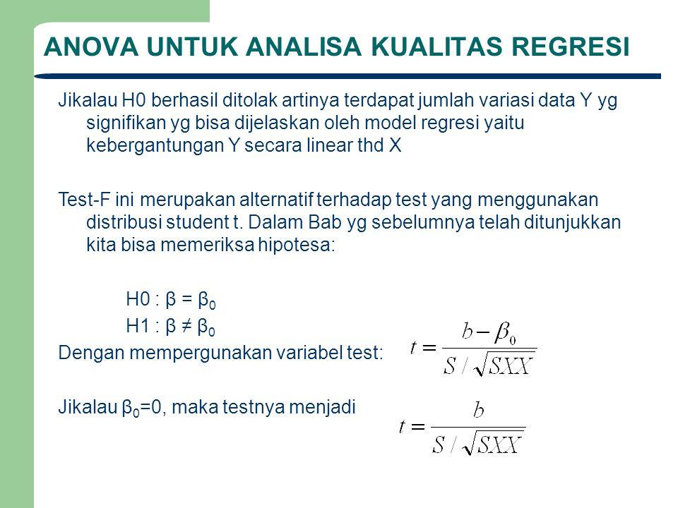 ANOVA UNTUK ANALISA KUALITAS REGRESI Sedikit pengolahan menunjukkan: Tetapi: b= SXY/SXX, sehingga Tetapi yang terakhir ini tak lain adalah nilai F.