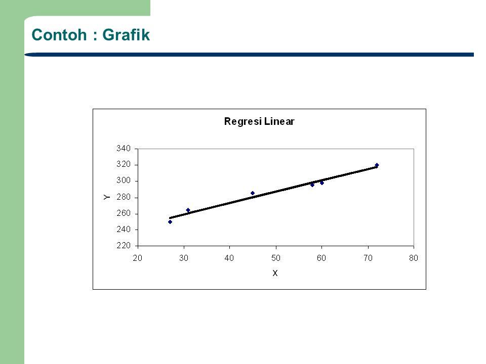 Contoh : Grafik Garis lurus terbaik diperoleh dengan meminimasi residual error e k yaitu selisih antara predicted y k dengan data yg dipeoleh y k, yai