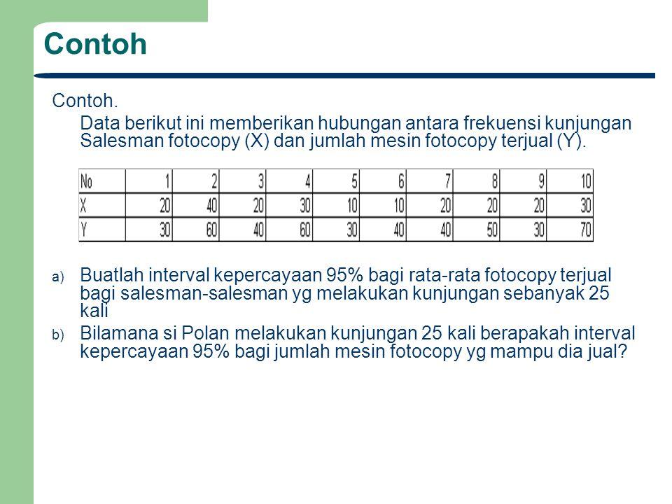 Contoh Contoh. Data berikut ini memberikan hubungan antara frekuensi kunjungan Salesman fotocopy (X) dan jumlah mesin fotocopy terjual (Y). a) Buatlah