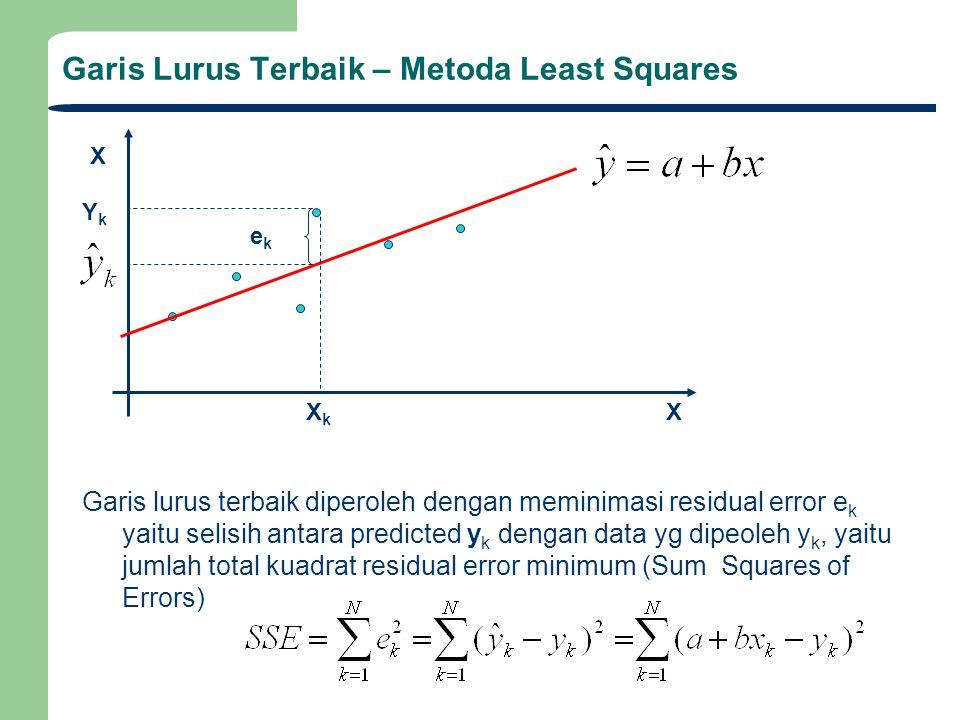 Garis Lurus Terbaik – Metoda Least Squares Untuk mendapatkan koefisien a dan b yg terbaik, maka dicari a dan b yg meminimumkan SSE, yaitu dengan menghitung turunan SSE thd a dan b: Garis lurus terbaik diperoleh dengan meminimasi residual error e k yaitu selisih antara predicted y k dengan data yg dipeoleh y k, yaitu jumlah total kuadrat residual error minimum (metoda Least Squares) Yang akan memberikan dua buah persamaan linear bagi a dan b: