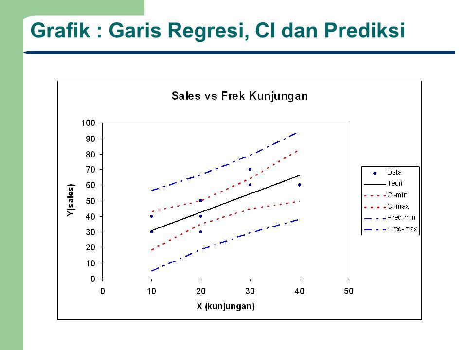 Grafik : Garis Regresi, CI dan Prediksi