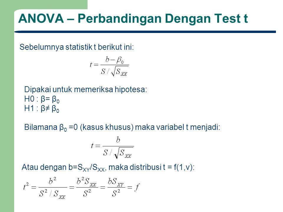 ANOVA – Perbandingan Dengan Test t Sebelumnya statistik t berikut ini: Dipakai untuk memeriksa hipotesa: H0 : β= β 0 H1 : β≠ β 0 Bilamana β 0 =0 (kasu