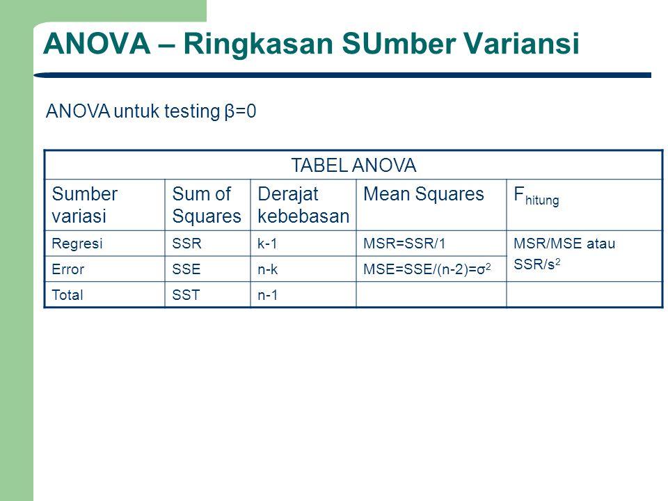 ANOVA – Ringkasan SUmber Variansi TABEL ANOVA Sumber variasi Sum of Squares Derajat kebebasan Mean SquaresF hitung RegresiSSRk-1MSR=SSR/1MSR/MSE atau