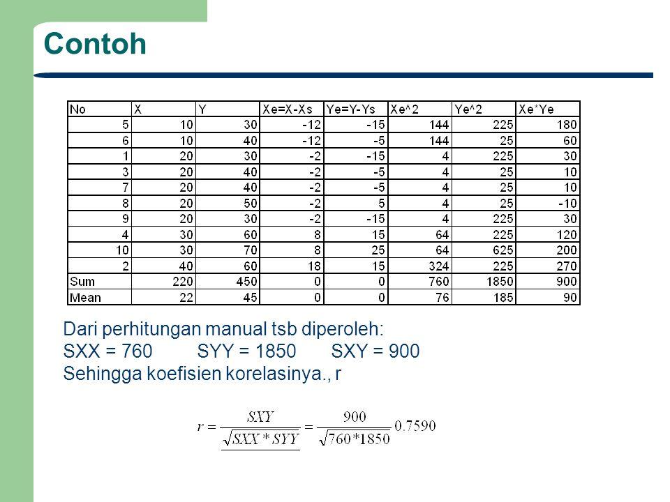 Contoh Dari perhitungan manual tsb diperoleh: SXX = 760SYY = 1850SXY = 900 Sehingga koefisien korelasinya., r