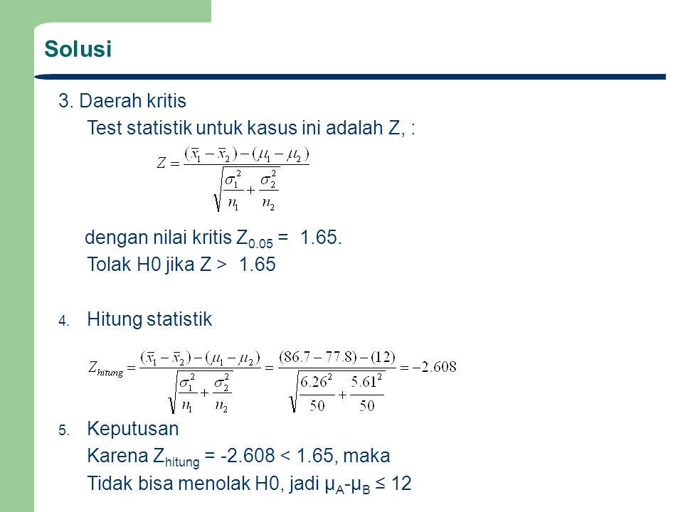 Solusi 3. Daerah kritis Test statistik untuk kasus ini adalah Z, : dengan nilai kritis Z 0.05 = 1.65. Tolak H0 jika Z > 1.65 4. Hitung statistik 5. Ke