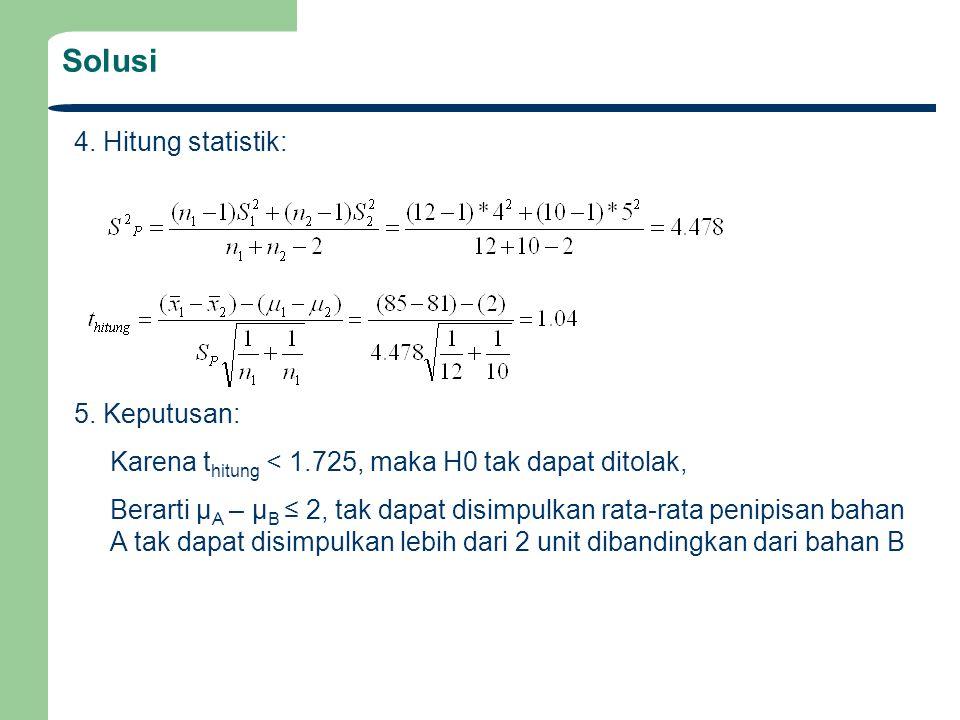 Solusi 4. Hitung statistik: 5. Keputusan: Karena t hitung < 1.725, maka H0 tak dapat ditolak, Berarti μ A – μ B ≤ 2, tak dapat disimpulkan rata-rata p