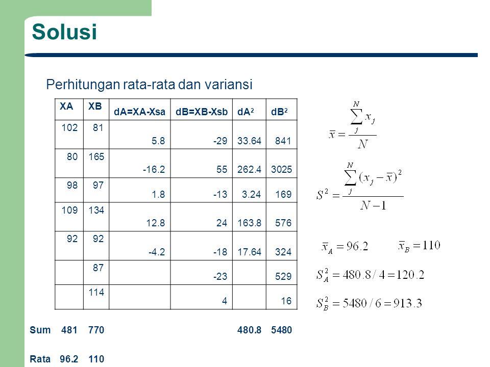 Solusi XAXB dA=XA-XsadB=XB-XsbdA 2 dB 2 10281 5.8-2933.64841 80165 -16.255262.43025 9897 1.8-133.24169 109134 12.824163.8576 92 -4.2-1817.64324 87 -23 529 114 4 16 Sum481770480.85480 Rata96.2110 Perhitungan rata-rata dan variansi