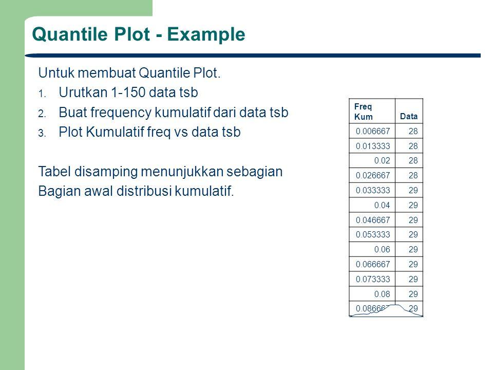 Untuk membuat Quantile Plot. 1. Urutkan 1-150 data tsb 2. Buat frequency kumulatif dari data tsb 3. Plot Kumulatif freq vs data tsb Tabel disamping me