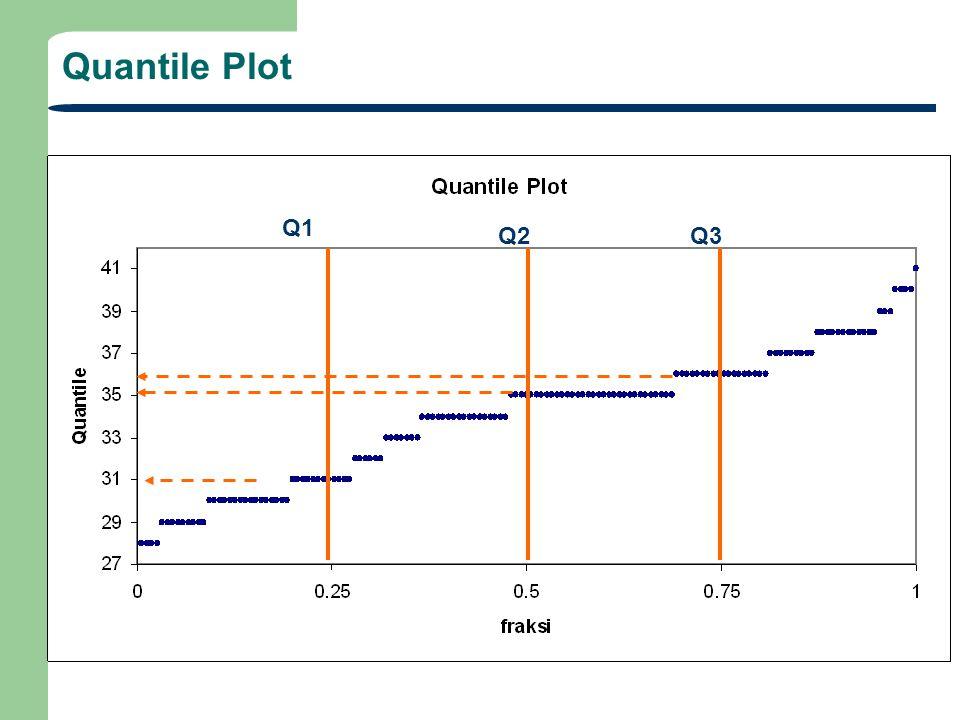 Quantile Plot Q2 Q1 Q3