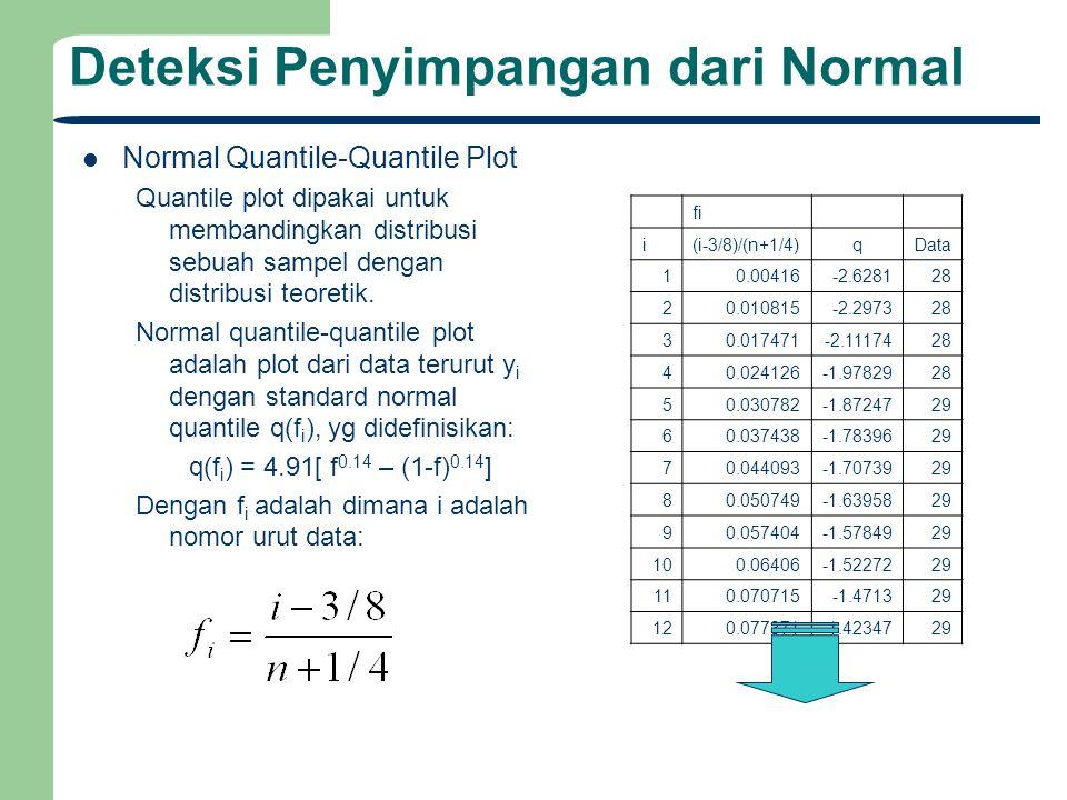 Deteksi Penyimpangan dari Normal Normal Quantile-Quantile Plot Quantile plot dipakai untuk membandingkan distribusi sebuah sampel dengan distribusi te