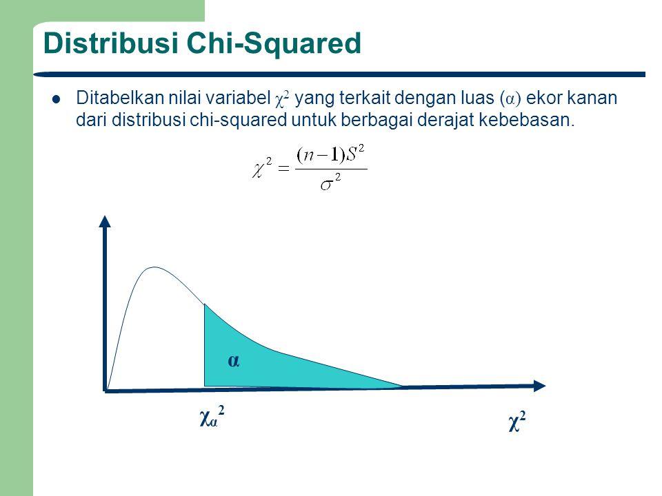 Distribusi Chi-Squared Ditabelkan nilai variabel χ 2 yang terkait dengan luas ( α) ekor kanan dari distribusi chi-squared untuk berbagai derajat kebeb