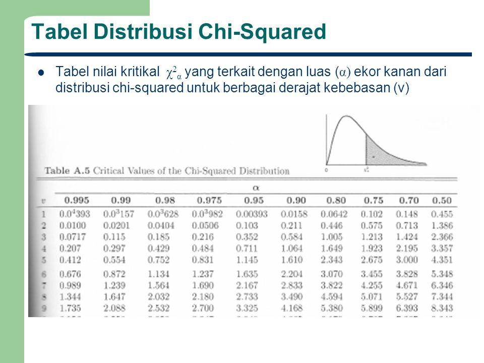 Tabel Distribusi Chi-Squared Tabel nilai kritikal χ 2 α yang terkait dengan luas ( α) ekor kanan dari distribusi chi-squared untuk berbagai derajat ke