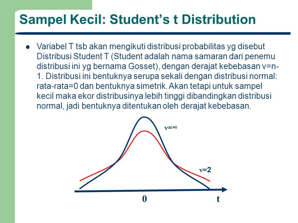 Sampel Kecil: Student's t Distribution Variabel T tsb akan mengikuti distribusi probabilitas yg disebut Distribusi Student T (Student adalah nama sama
