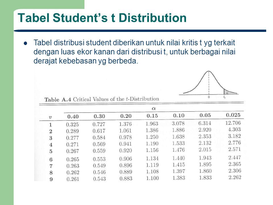 Tabel Student's t Distribution Tabel distribusi student diberikan untuk nilai kritis t yg terkait dengan luas ekor kanan dari distribusi t, untuk berb