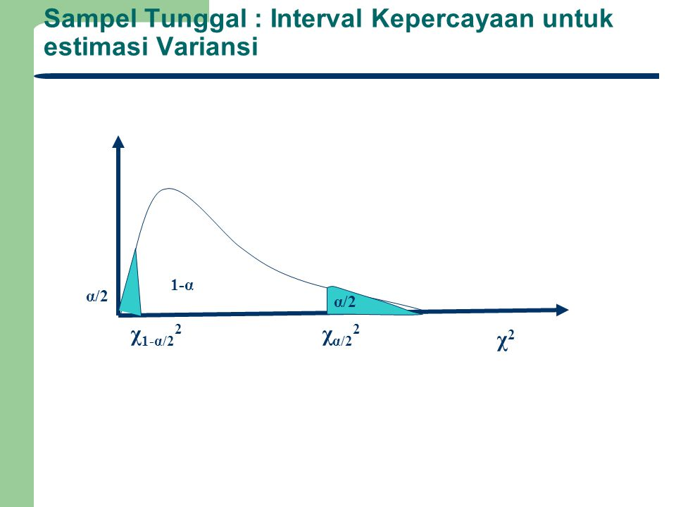 Sampel Tunggal : Interval Kepercayaan untuk estimasi Variansi χ2χ2 χ α/2 2 α/2 χ 1-α/2 2 α/2 1-α