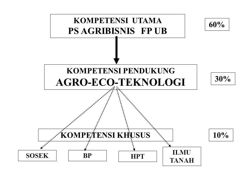 KOMPETENSI UTAMA PS AGRIBISNIS FP UB KOMPETENSI PENDUKUNG AGRO-ECO-TEKNOLOGI 60% 30% 10%KOMPETENSI KHUSUS ILMU TANAH BP HPT SOSEK