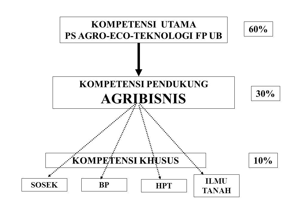 KOMPETENSI UTAMA PS AGRO-ECO-TEKNOLOGI FP UB KOMPETENSI PENDUKUNG AGRIBISNIS 60% 30% 10%KOMPETENSI KHUSUS ILMU TANAH BP HPT SOSEK