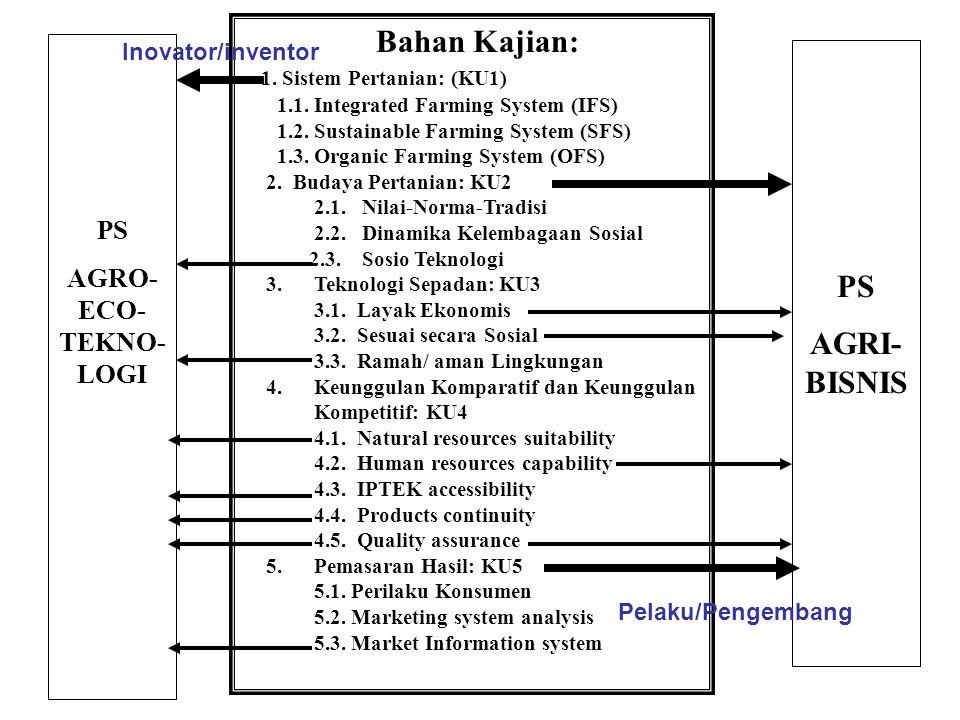 Bahan Kajian: 1.Sistem Pertanian: (KU1) 1.1. Integrated Farming System (IFS) 1.2.