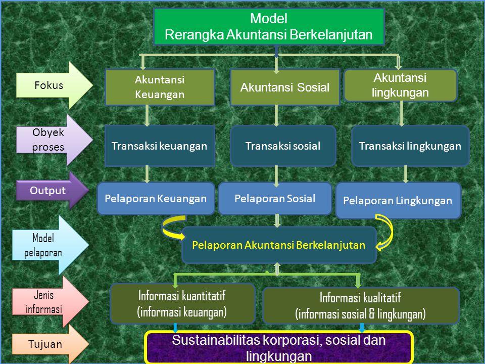 Model Rerangka Akuntansi Berkelanjutan Akuntansi Keuangan Akuntansi Sosial Akuntansi lingkungan Transaksi sosialTransaksi keuanganTransaksi lingkungan