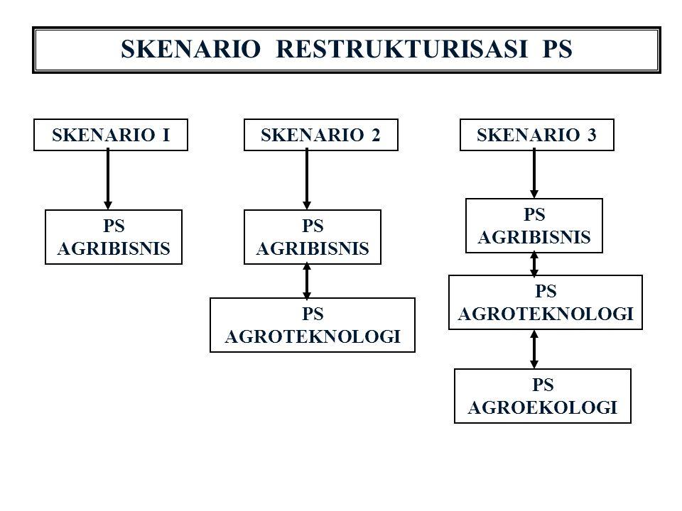 SKENARIO RESTRUKTURISASI PS SKENARIO ISKENARIO 3SKENARIO 2 PS AGRIBISNIS PS AGROTEKNOLOGI PS AGRIBISNIS PS AGROTEKNOLOGI PS AGROEKOLOGI