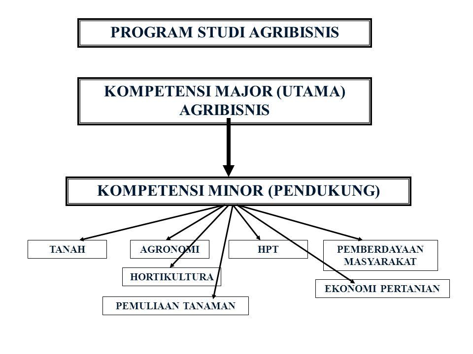 PROGRAM STUDI AGRIBISNIS KOMPETENSI MAJOR (UTAMA) AGRIBISNIS KOMPETENSI MINOR (PENDUKUNG) AGRONOMITANAHHPT HORTIKULTURA PEMULIAAN TANAMAN PEMBERDAYAAN MASYARAKAT EKONOMI PERTANIAN