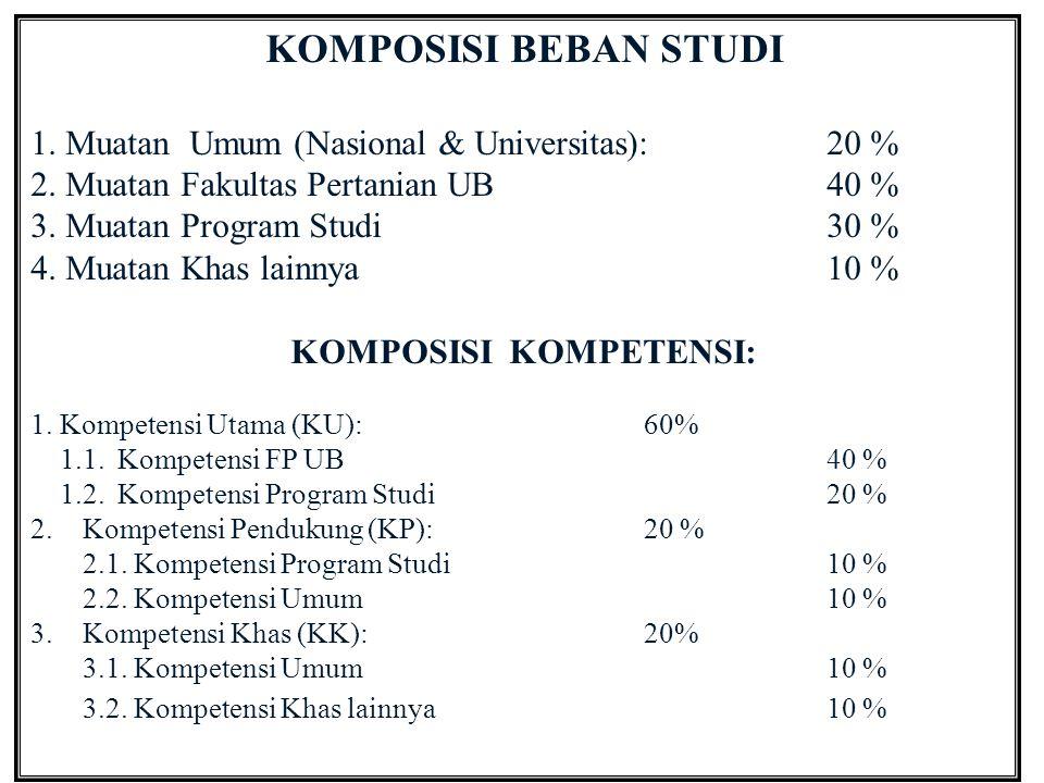 KOMPOSISI BEBAN STUDI 1.Muatan Umum (Nasional & Universitas): 20 % 2.