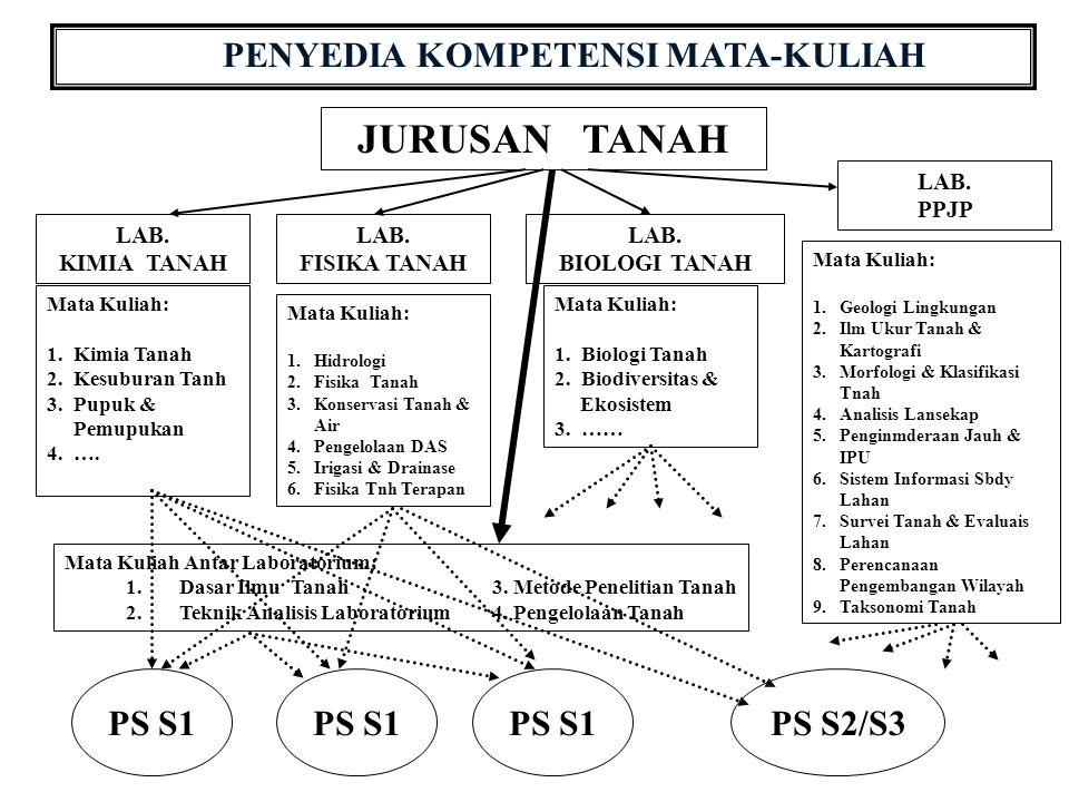 PENYEDIA KOMPETENSI MATA-KULIAH JURUSAN TANAH LAB.