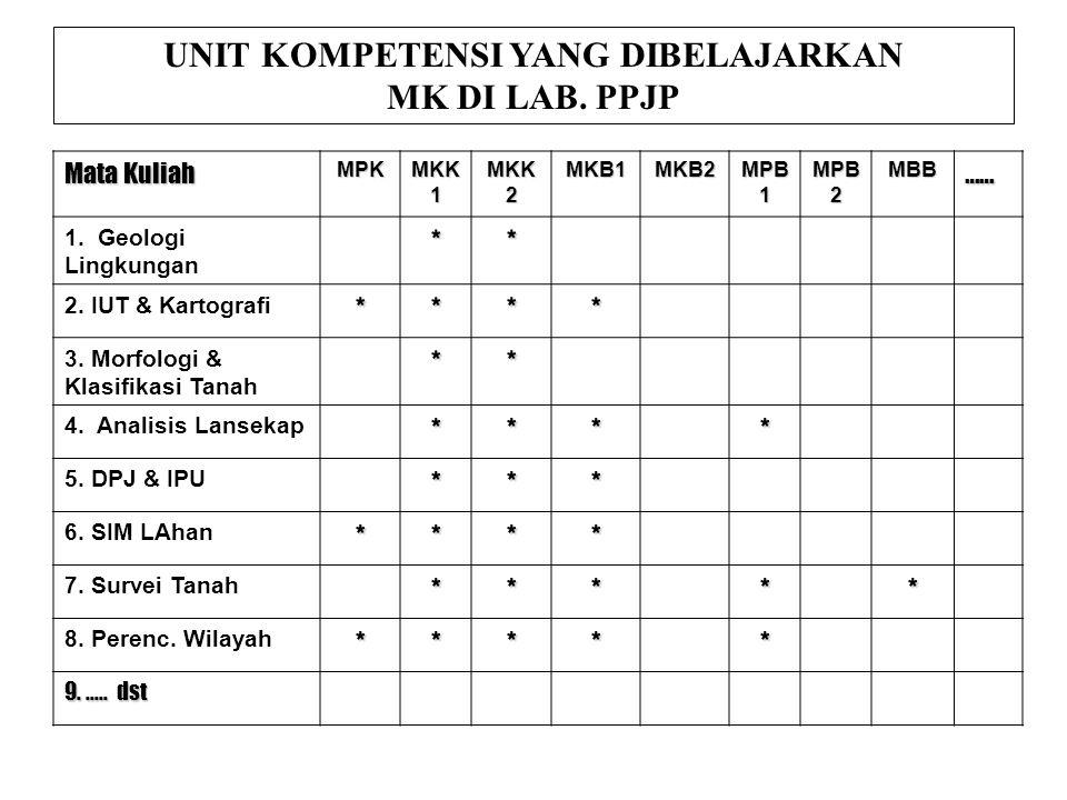 Mata Kuliah MPK MKK 1 MKK 2 MKB1MKB2 MPB 1 MPB 2 MBB…… 1.