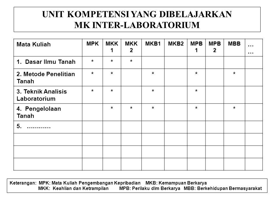 Mata KuliahMPK MKK 1 MKK 2 MKB1MKB2 MPB 1 MPB 2 MBB… 1.