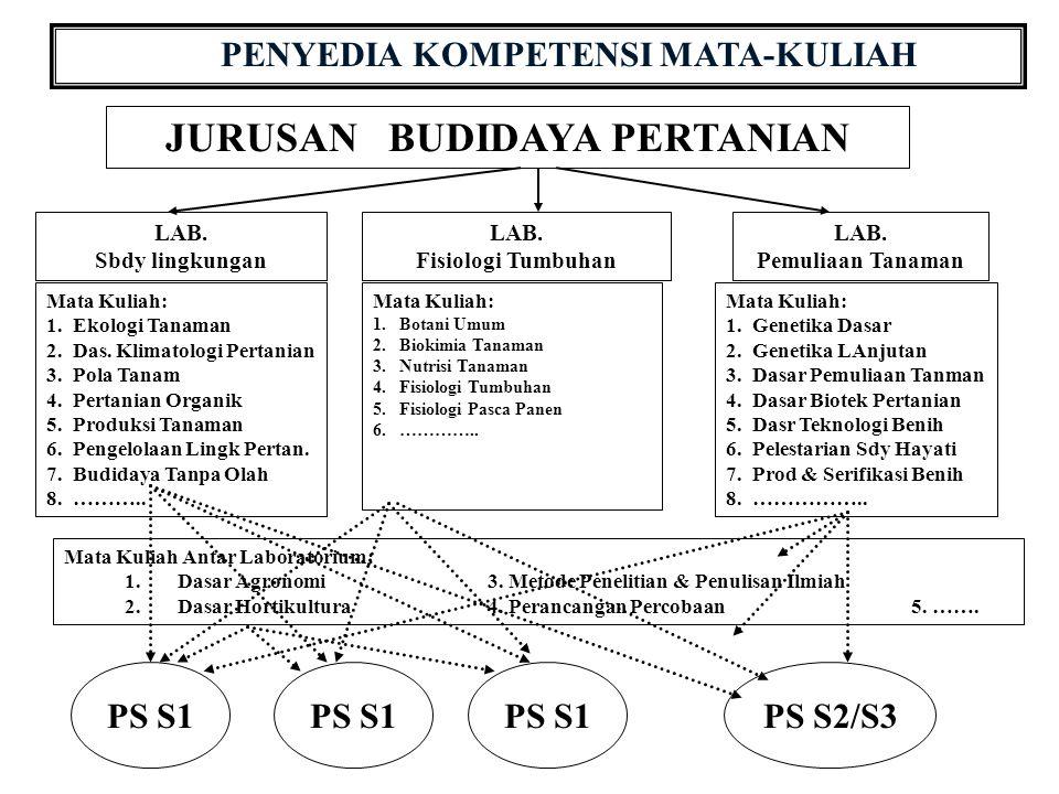 PENYEDIA KOMPETENSI MATA-KULIAH JURUSAN BUDIDAYA PERTANIAN LAB.