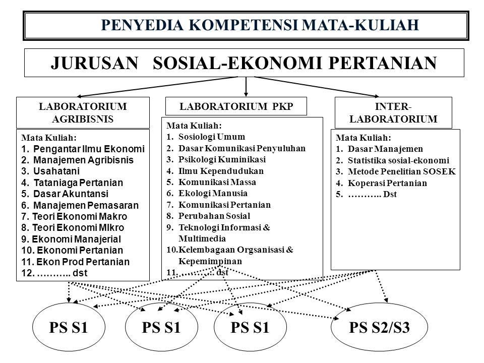 PENYEDIA KOMPETENSI MATA-KULIAH JURUSAN SOSIAL-EKONOMI PERTANIAN LABORATORIUM AGRIBISNIS LABORATORIUM PKPINTER- LABORATORIUM Mata Kuliah: 1.Pengantar Ilmu Ekonomi 2.Manajemen Agribisnis 3.Usahatani 4.Tataniaga Pertanian 5.Dasar Akuntansi 6.Manajemen Pemasaran 7.