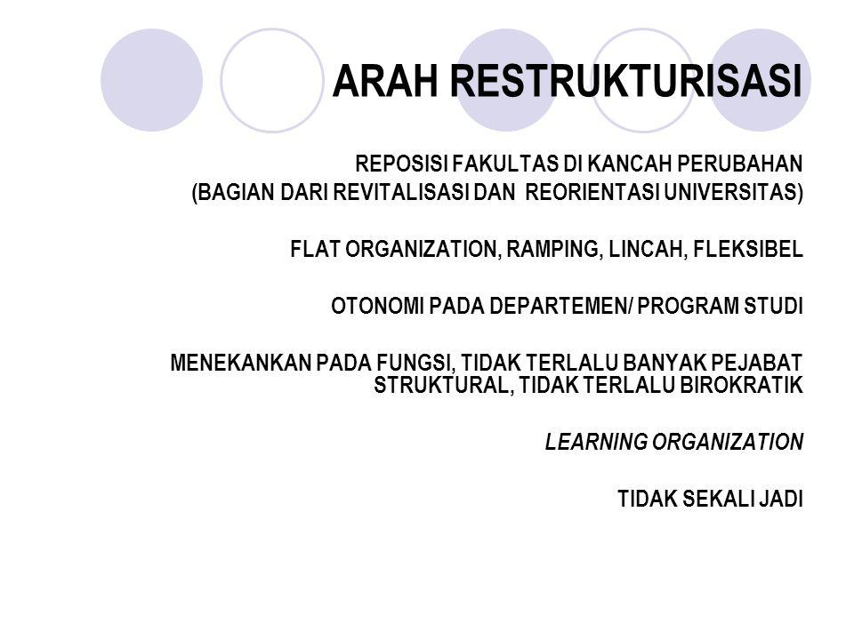 ARAH RESTRUKTURISASI REPOSISI FAKULTAS DI KANCAH PERUBAHAN (BAGIAN DARI REVITALISASI DAN REORIENTASI UNIVERSITAS) FLAT ORGANIZATION, RAMPING, LINCAH,