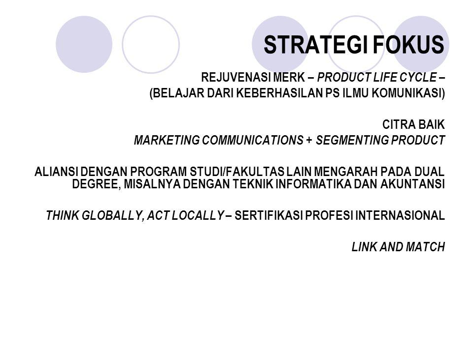 STRATEGI FOKUS REJUVENASI MERK – PRODUCT LIFE CYCLE – (BELAJAR DARI KEBERHASILAN PS ILMU KOMUNIKASI) CITRA BAIK MARKETING COMMUNICATIONS + SEGMENTING PRODUCT ALIANSI DENGAN PROGRAM STUDI/FAKULTAS LAIN MENGARAH PADA DUAL DEGREE, MISALNYA DENGAN TEKNIK INFORMATIKA DAN AKUNTANSI THINK GLOBALLY, ACT LOCALLY – SERTIFIKASI PROFESI INTERNASIONAL LINK AND MATCH