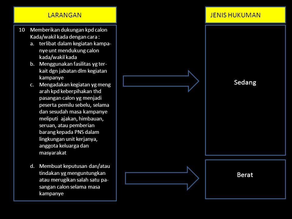 LARANGANJENIS HUKUMAN Sedang 10Memberikan dukungan kpd calon Kada/wakil kada dengan cara : a.terlibat dalam kegiatan kampa- nye unt mendukung calon ka