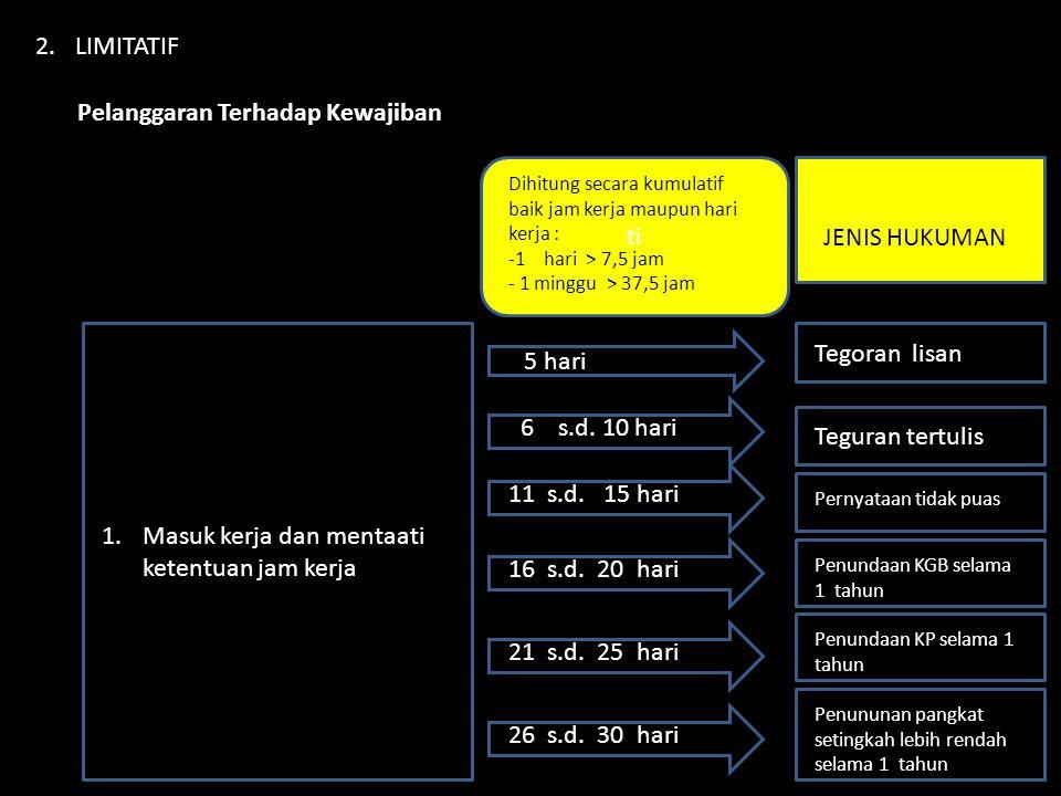 2.LIMITATIF Pelanggaran Terhadap Kewajiban 1.Masuk kerja dan mentaati ketentuan jam kerja ti Dihitung secara kumulatif baik jam kerja maupun hari kerj