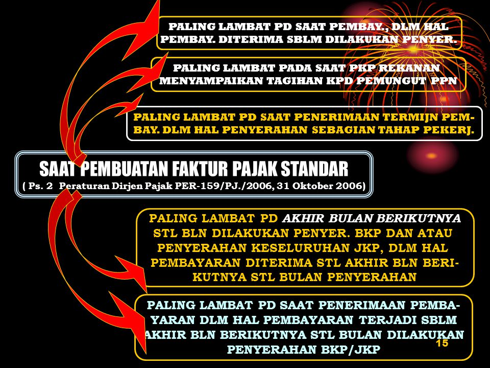 15 SAAT PEMBUATAN FP SAAT PEMBUATAN FAKTUR PAJAK STANDAR ( Ps. 2 Peraturan Dirjen Pajak PER-159/PJ./2006, 31 Oktober 2006) PALING LAMBAT PD SAAT PEMBA