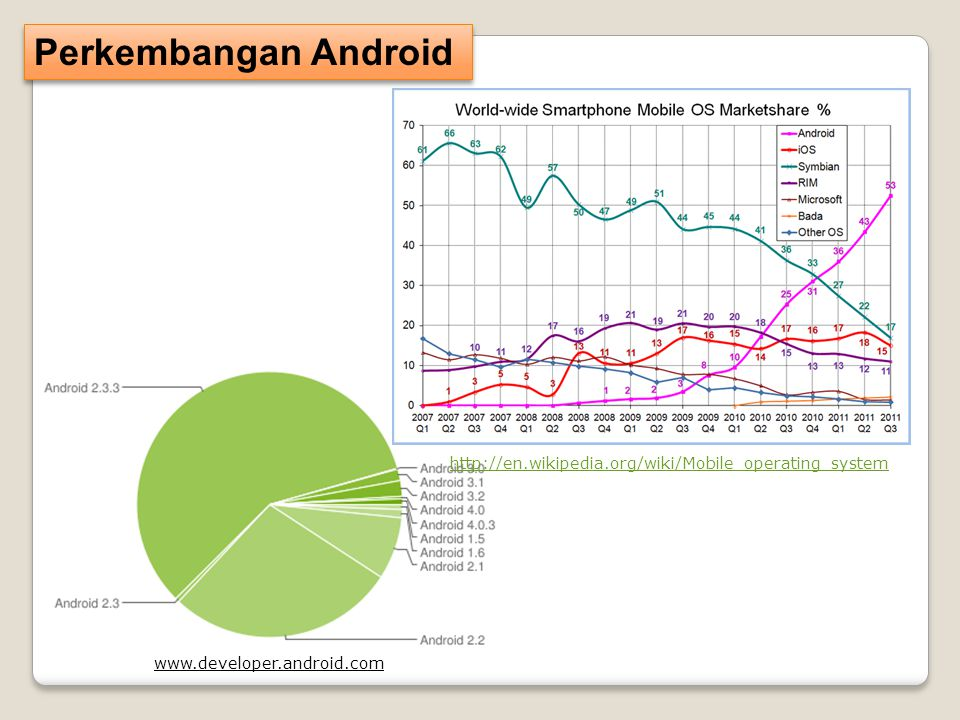 Perkembangan Android http://en.wikipedia.org/wiki/Mobile_operating_system www.developer.android.com
