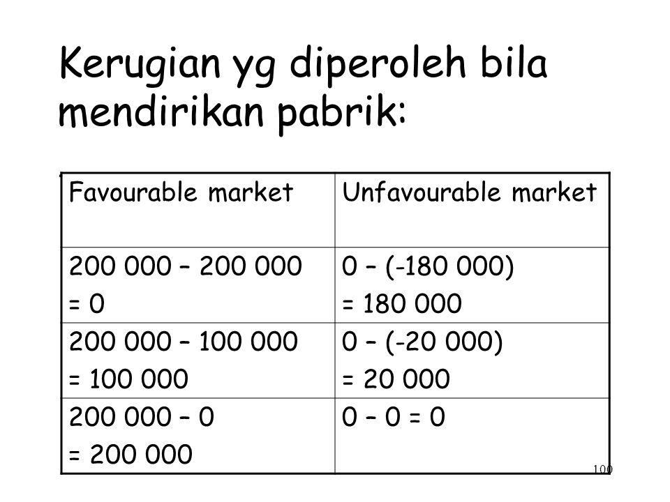 100 Kerugian yg diperoleh bila mendirikan pabrik:. Favourable marketUnfavourable market 200 000 – 200 000 = 0 0 – (-180 000) = 180 000 200 000 – 100 0
